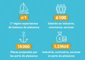 Les chiffres du nautisme en Pays de la Loire